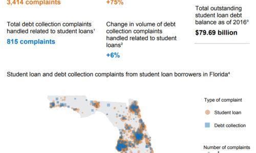 florida-student-loan-complaints